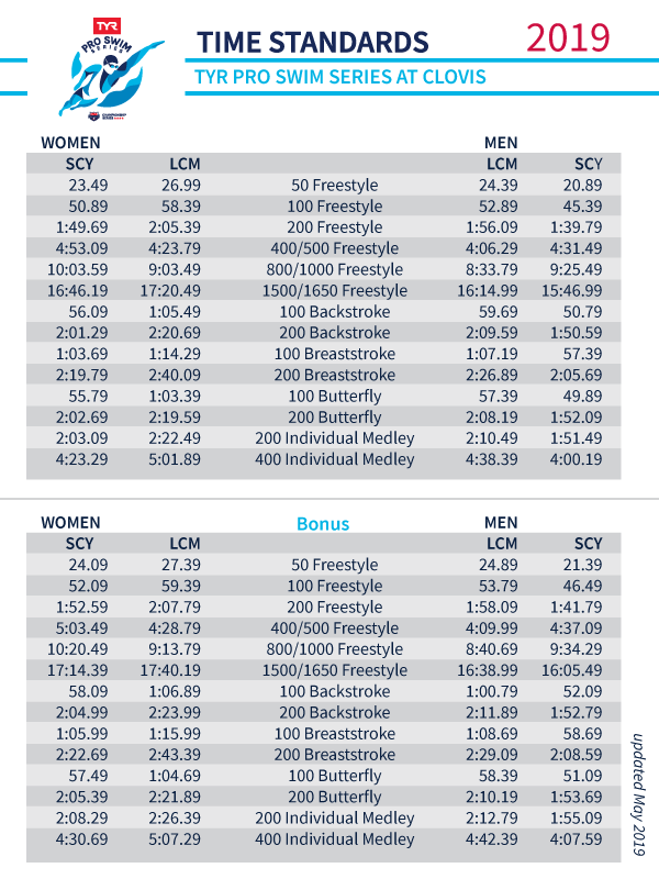 TYR Pro Swim Series at Clovis Revised Time Standards